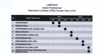 Jadwal Pendaftaran CPNS 2019 Hasil Rakornas Kepegawaian BKN