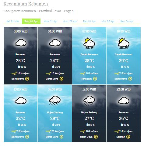 Prakiraan Cuaca Kebumen Besok Pagi, Rabu 1 April 2020