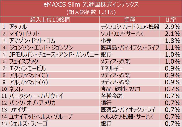 eMAXIS Slim 先進国株式インデックス 組入上位15銘柄