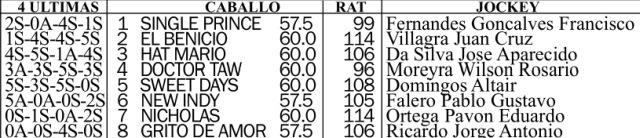 Clásico 9 de Julio G2 1600m césped. Hipódromo de San Isidro.