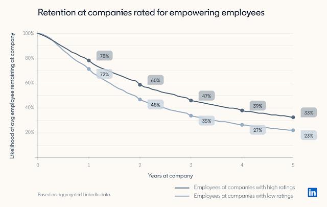 3 фактора, жестко увязанных с удержанием персонала: результаты анализа 32 млн. профилей в LinkedIn