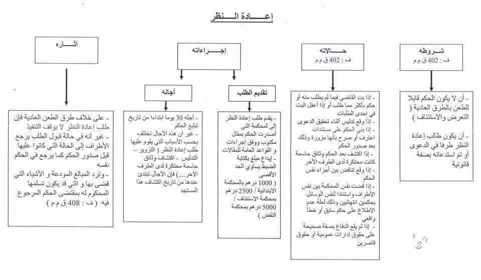 تعرف عبر هذه الخطاطات على طرق الطعن المعمول في القانون المغربي