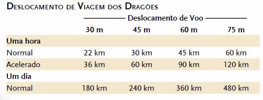 Tabela de deslocamento de viagem dos dragões