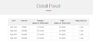 Detail Paket Darurat Telkomsel