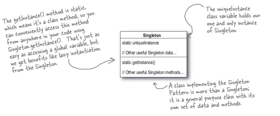 Singleton Design Pattern Extraordinary Singleton Pattern In Java