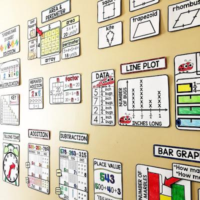 Math Word Walls for 3rd Grade through Algebra 2