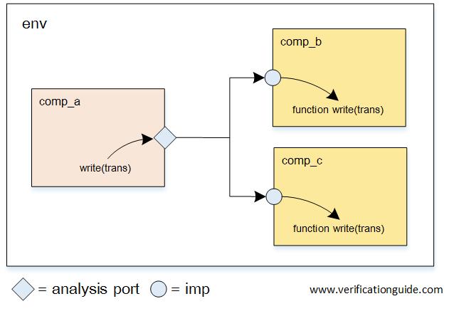 UVM Multiple Analysis Imp port