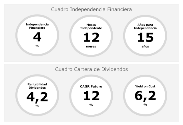 Independencia financiera cuadro de mando