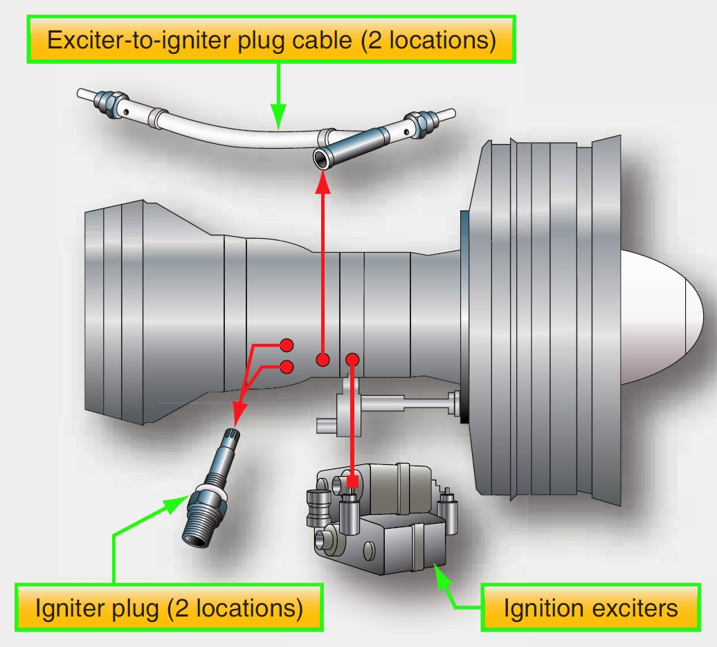 hight resolution of turbine engine ignition systems