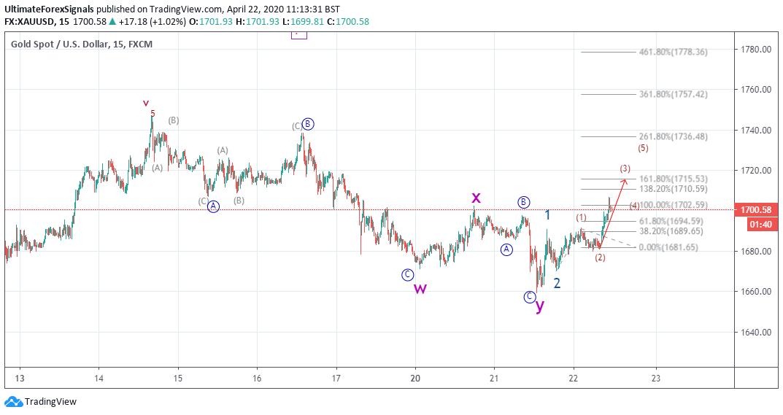 Gold 15 Min Wave analysis