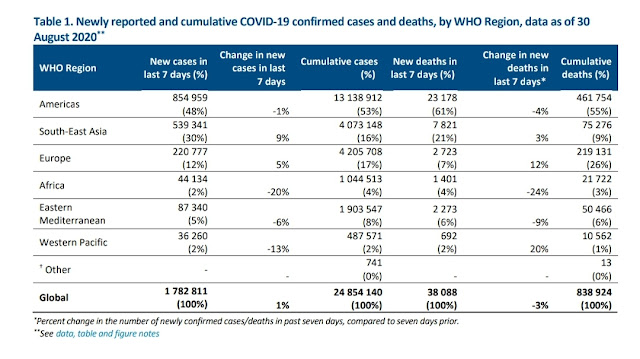 010920 COVID all time cases deaths WHO report