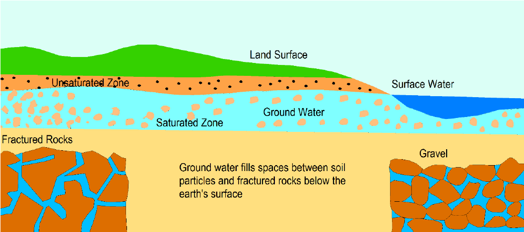 the importance of ground water Ground water quality will be affected not only in wqpsground water aguifer will also be affectedsea water microorganisms will also mutates diferently which create new viruses in earth as well as in sea.
