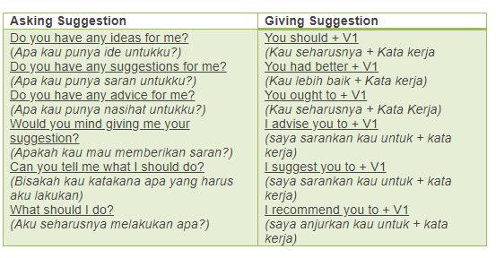 Smkn 4 Jaya Cara Membuat Asking Giving Suggestion Meminta Dan Memberi Saran