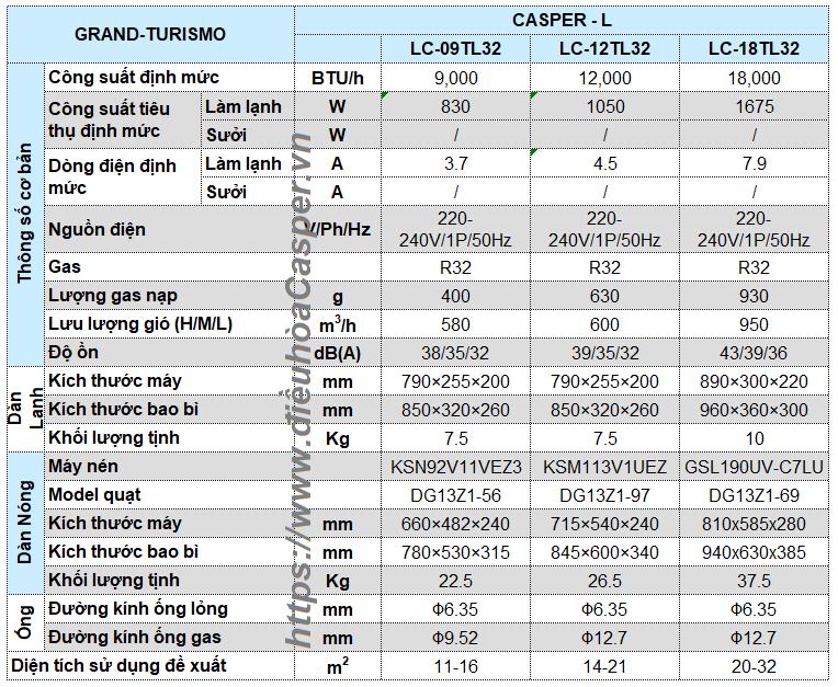 THÔNG SỐ KỸ THUẬT ĐIỀU HÒA 1 CHIỀU 9000BTU LC-09TL32
