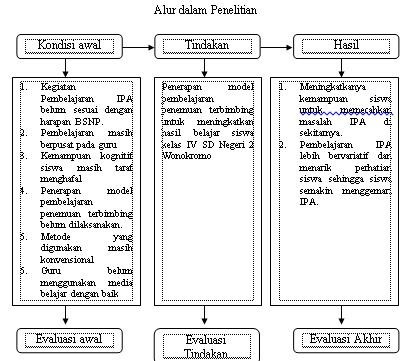 kerangka berfikir Penggunaan Model Belajar Penemuan Terbimbing untuk Meningkatkan Hasil Belajar IPA Materi Hubungan Antara Makhluk Hidup dengan Lingkungan pada Siswa Kelas IV Sekolah Dasar/Madrasah