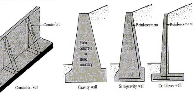 What are the different structural types of retaining walls