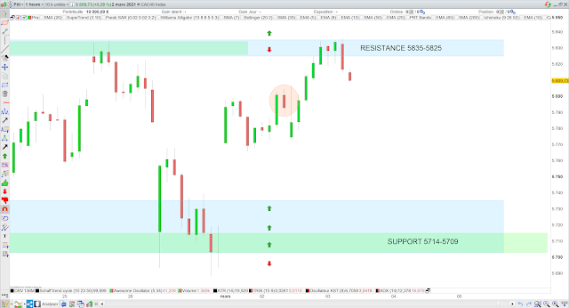 Trading cac40 bilan 02/03/21