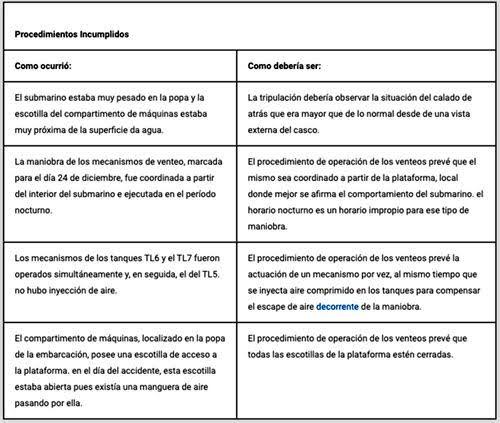 Lista de deficiencias en el submarino Tonelero (Marihna Brasil).