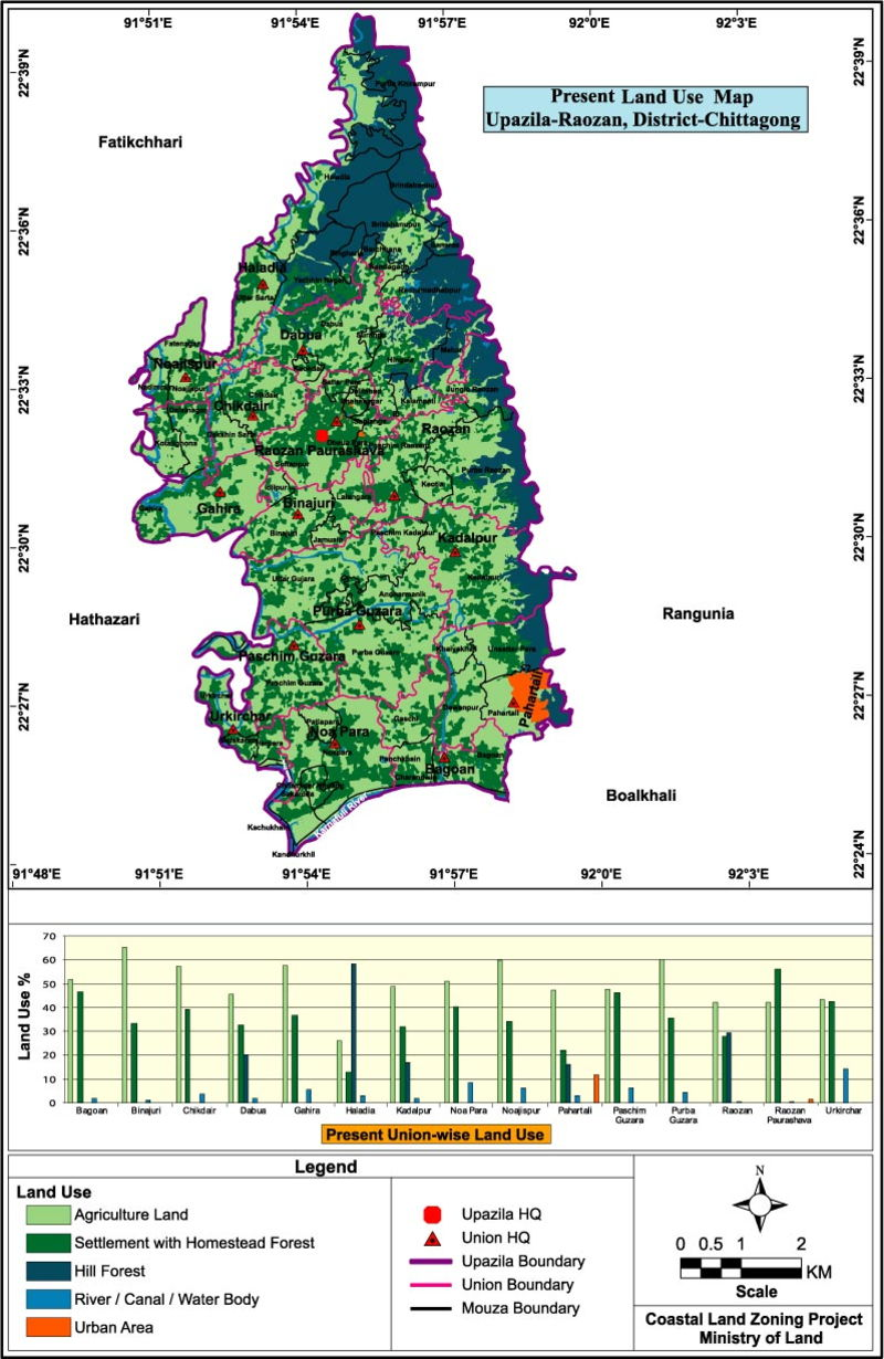 Raozan Upazila Land Use Mouza Map Chittagong District Bangladesh