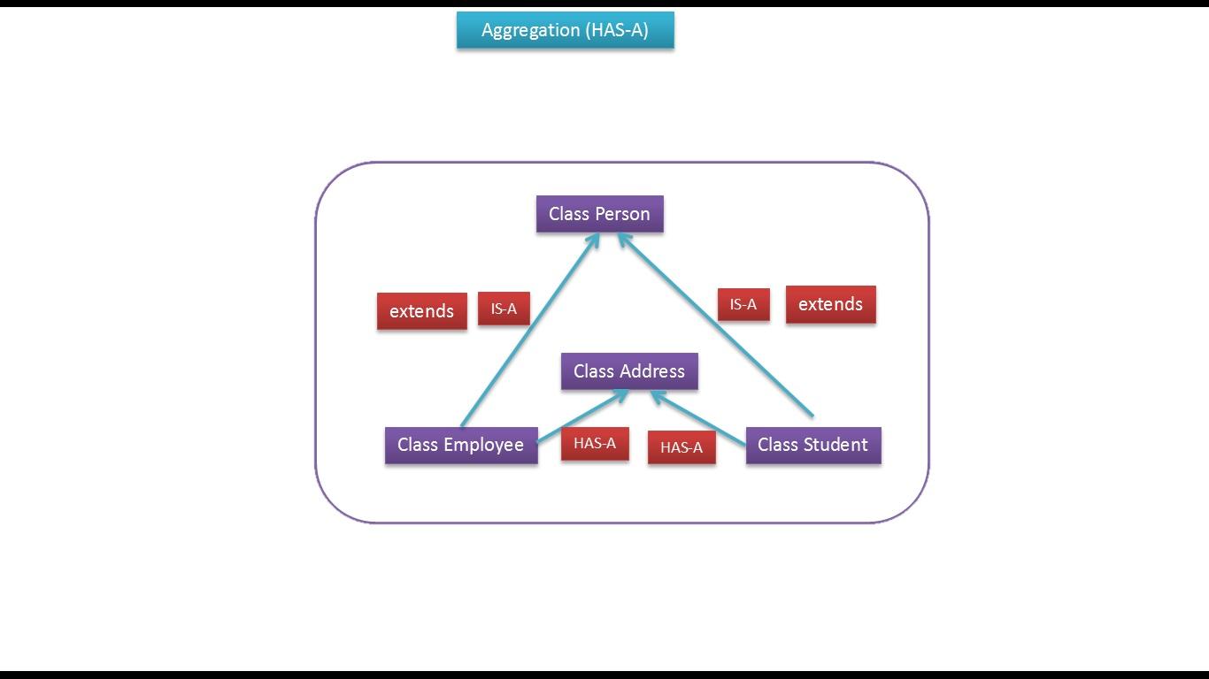 JAVA EE: Java Tutorial : Inheritance Has A Relationship (Person)