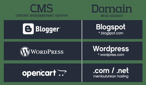 Pengertian dan Perbedaan Blog, Blogspot, Blogger dan Blogging
