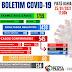 Piatã/BA: Boletim aponta alta no número de casos  positivos  por Covid-19; Confira aqui