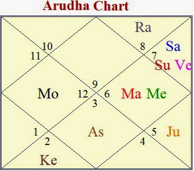 Vedic Astrology Research Portal: Great Wealth & Money Yoga's