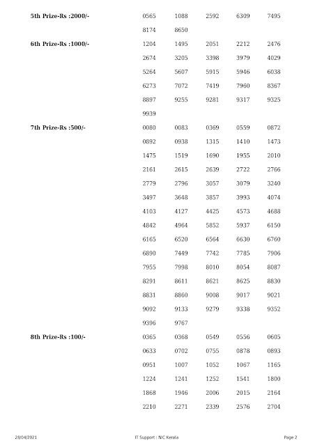 Kerala Lottery Results Today 28.04.2021 Akshaya AK-495 Result