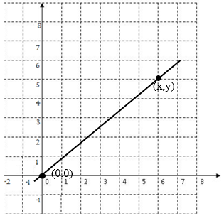Gradien Garis Yang Melalui Titik Pusat dan Titik (x,y)
