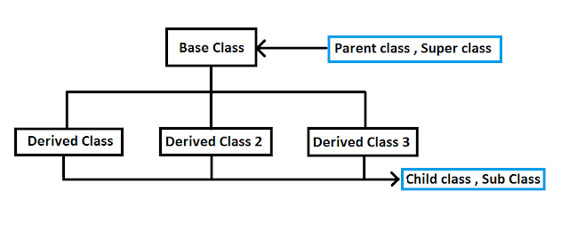 Hierarchical-Inheritance-example