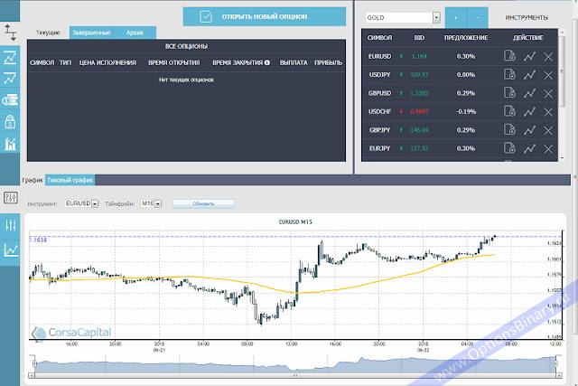 Corsa Capital платформа
