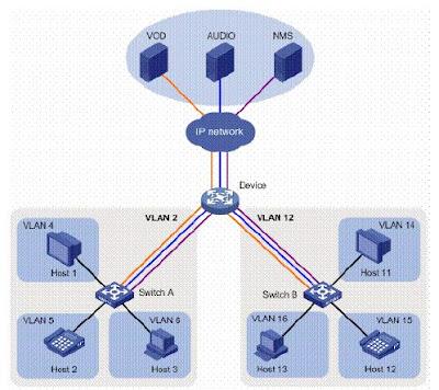 Mempelajari Apa Itu VLAN (Virtual LAN)