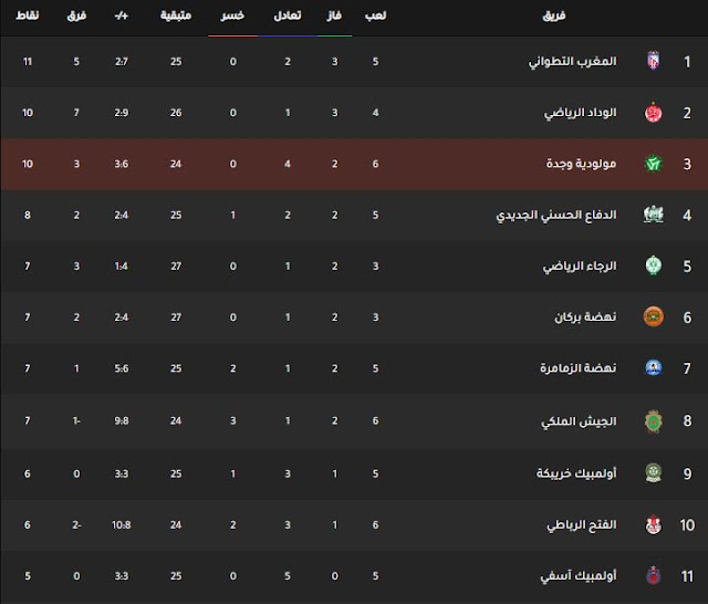 ترتيب فرق الدوري المغربي