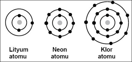 pilbilgi: elektrik nedir ne işe yarar neyden oluşur niye vardır atom elektrik elektron ilişkisi nedir