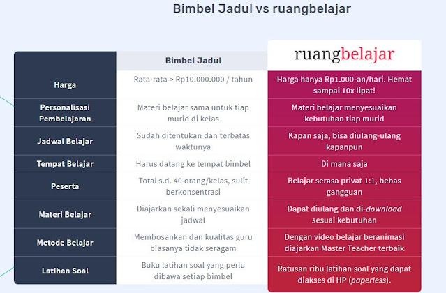 perbedaan bimbel jadul dan bimbel online
