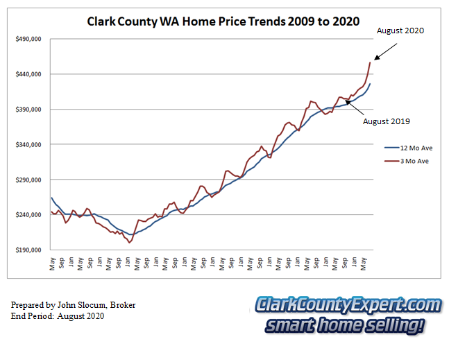 Clark County Home Sales August 2020- Average Sales Price Trends