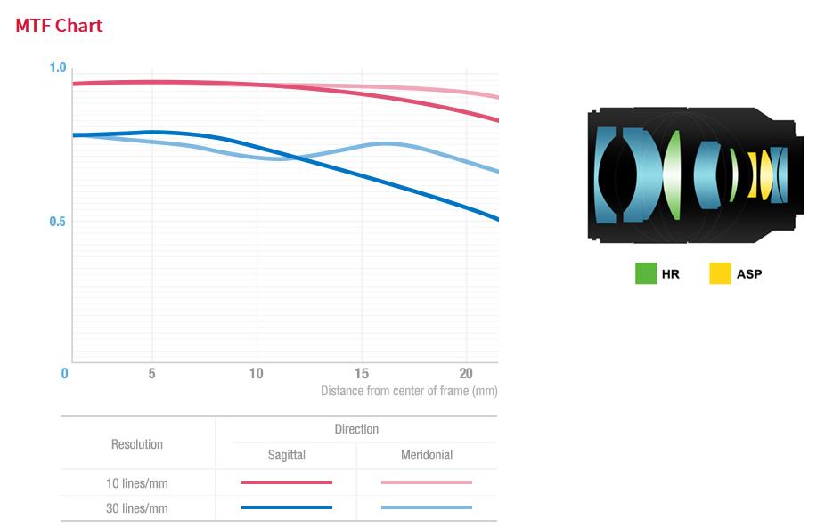 Оптическая схема и MTF-график для объектива Samyang AF 35mm f/1.4 FE