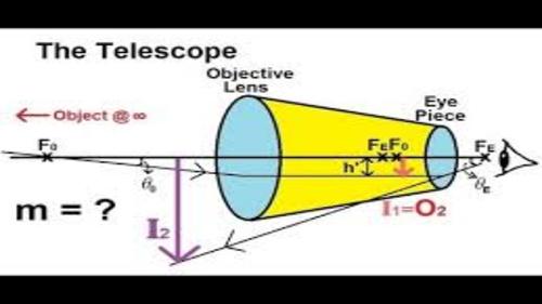 Physics - Optical Instruments (English)