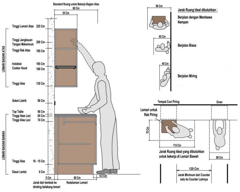 Ukuran Standar Kitchen Set