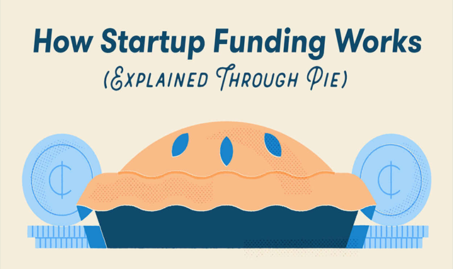 How Startup Funding Works (Explained Through Pie)
