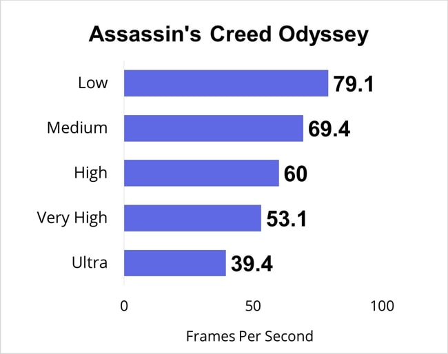 Assassin's Creed Odyssey gaming benchmarks for all gaming-settings.