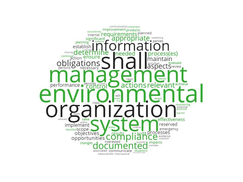 ISO 14001:2015 word cloud