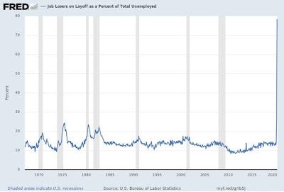 ECONOMISTA CONVERSÍVEL: Explosão nas taxas de desemprego nos EUA: uma espiada no interior 4