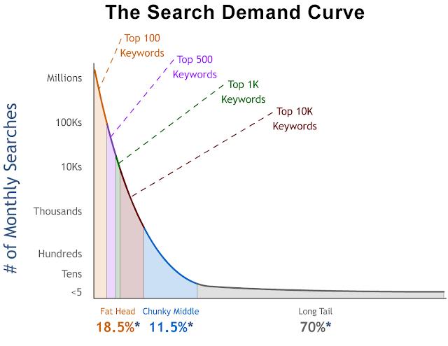 Cara mencari long tail keyword yang benar