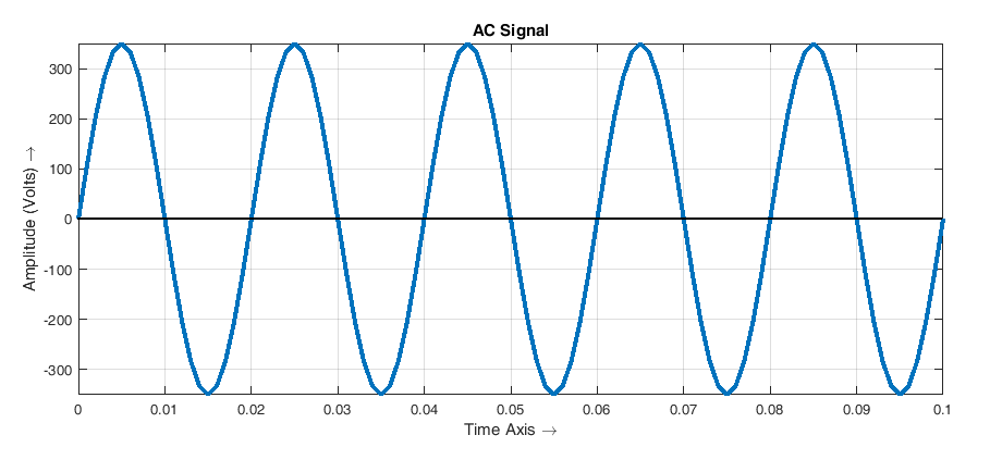 How to Detect Zero Cross points in a AC Signal? - Embedded