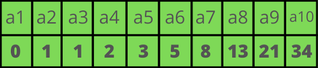 fibonacc series - introduction uses and sereis numbers