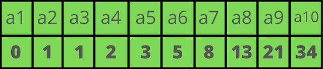 What is Fibonacci Series | Uses | Series Numbers