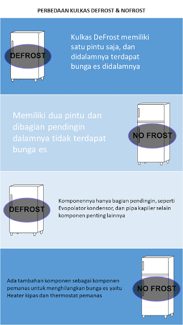 Infografi perbedaan kulkas Defrost dan nofrost