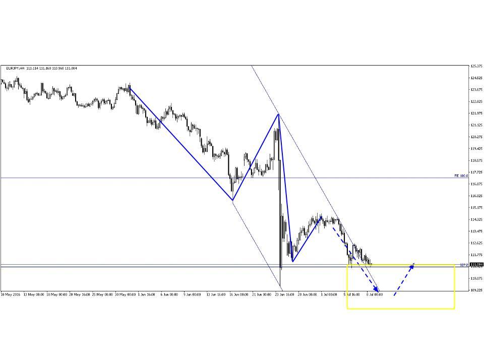 eur/jpy.chart