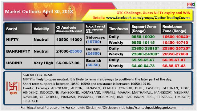 Indian Market Outlook: 20180430